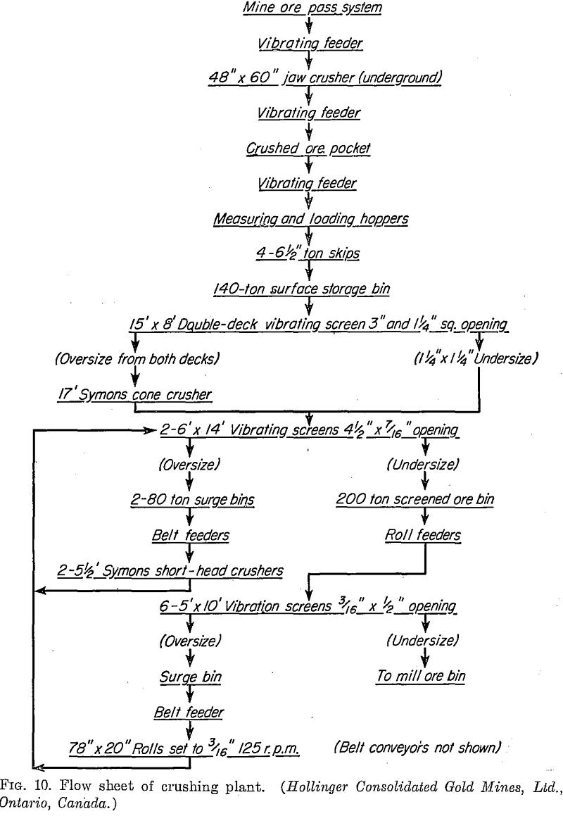 Flowsheet of the Crushing Plant