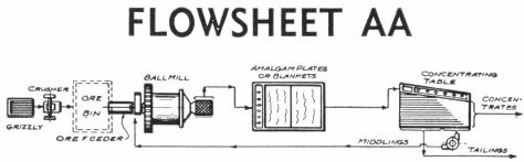 Flowsheet_AA