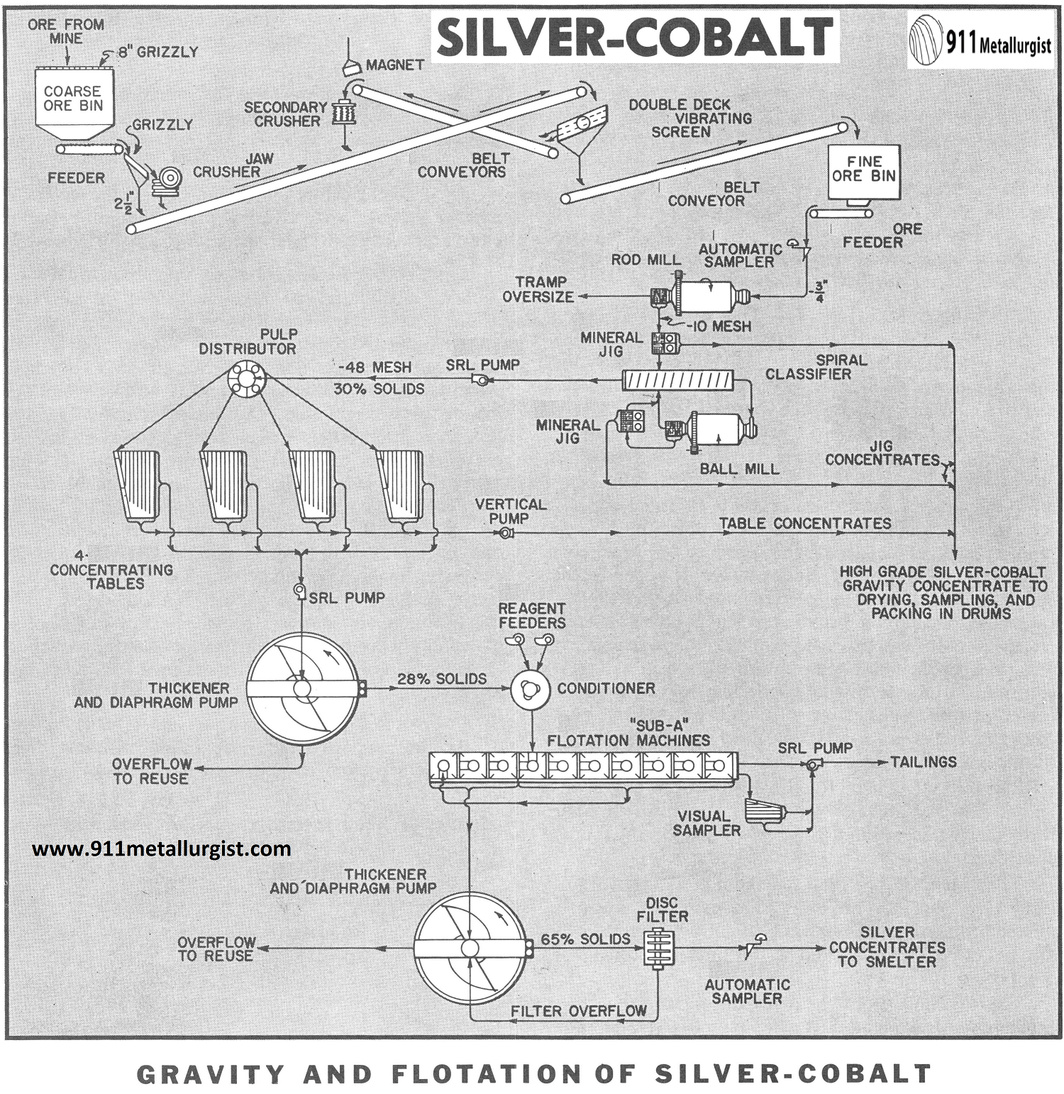 Gravity and Flotation of Silver-Cobalt