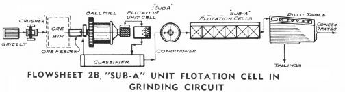 Grinding Circuit.