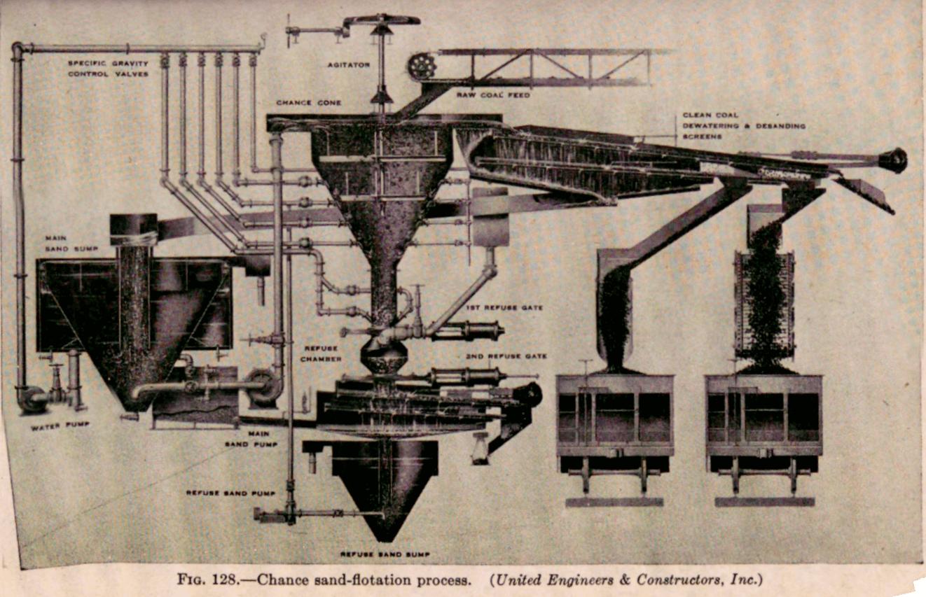 HMS Change Process Separator