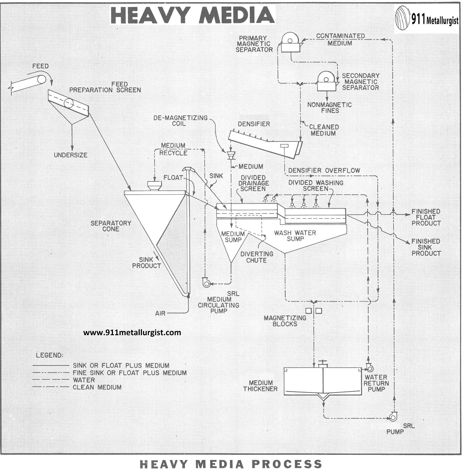 Heavy Media Process