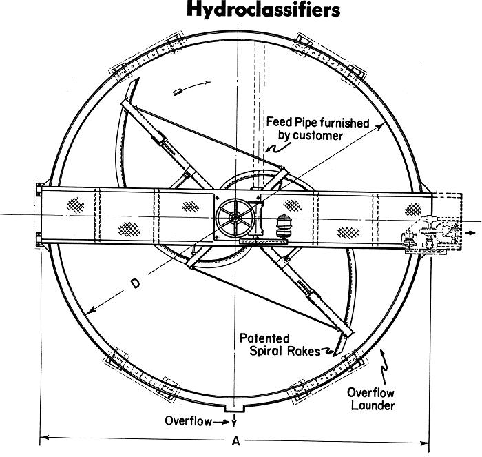 Hydroclassifier