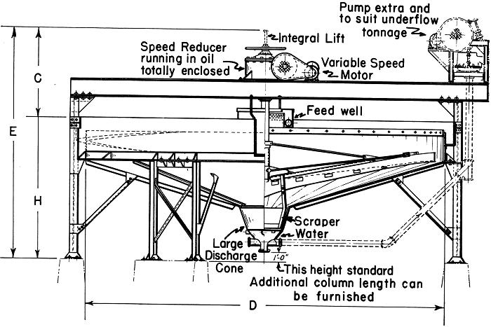 Hydroclassifiers