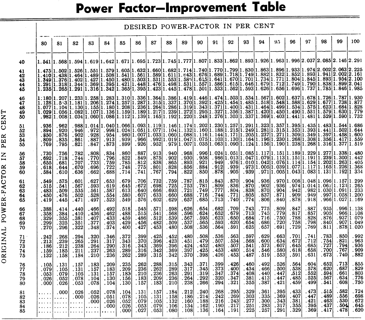 how to know power factor