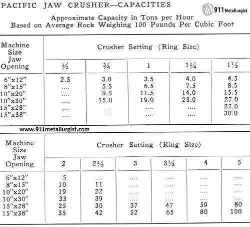 Jaw Crusher Capacities