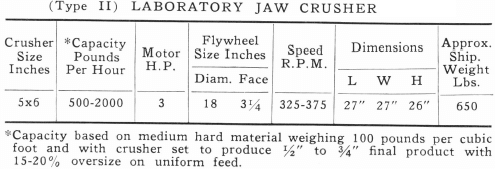 Laboratory Crusher Size