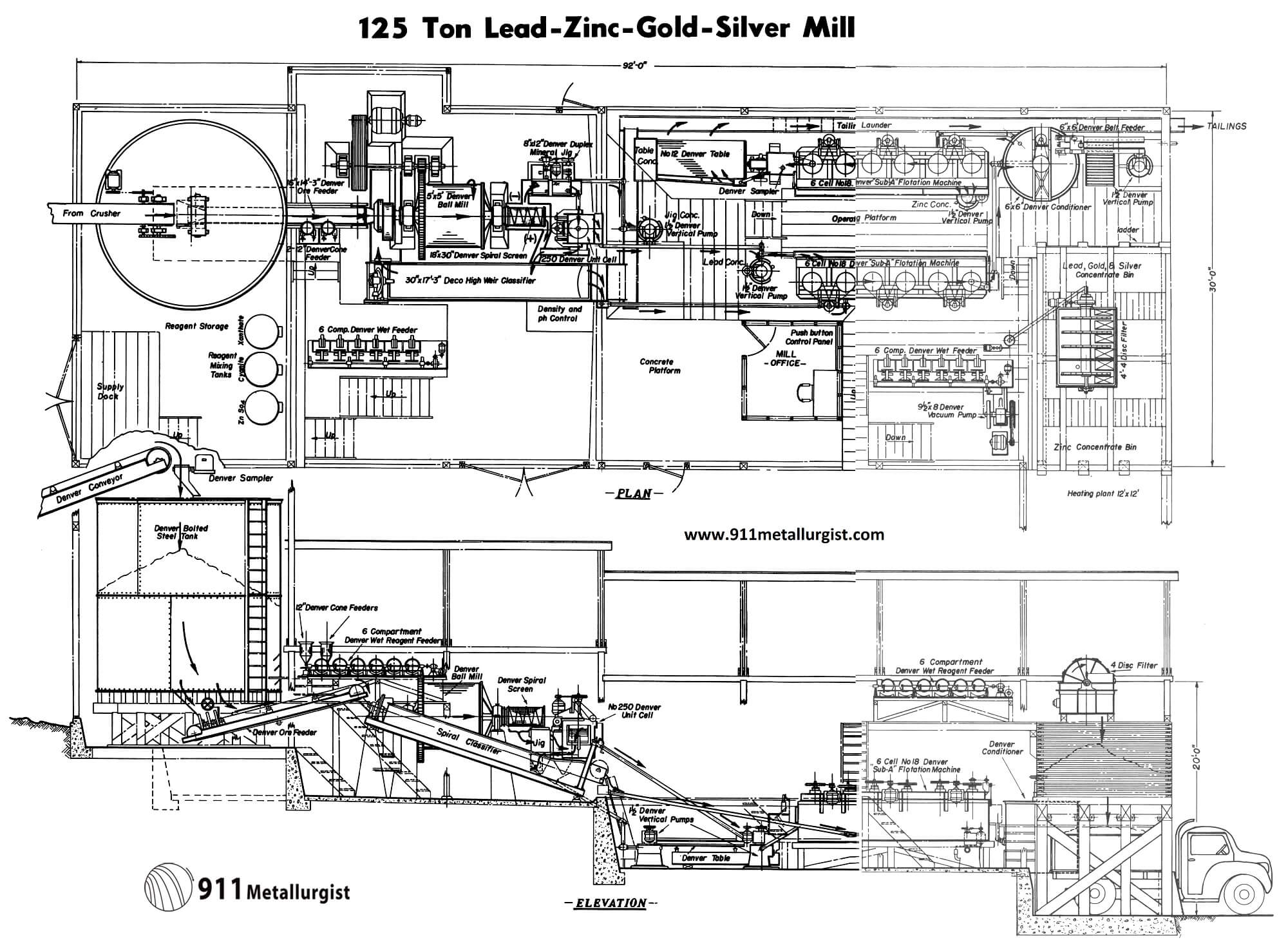 Layout of a Small Lead Zinc Silver Gold Processing Plant