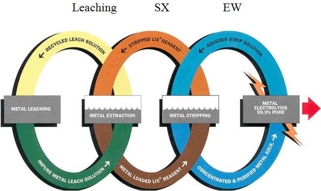 Leaching SX EW