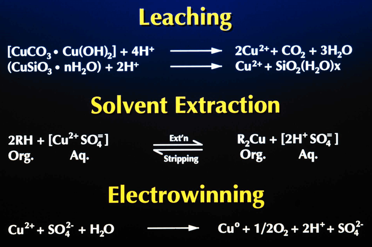 Leaching_-_Solvent_Extraction_and_Electrowinning_chemical_reaction_equations