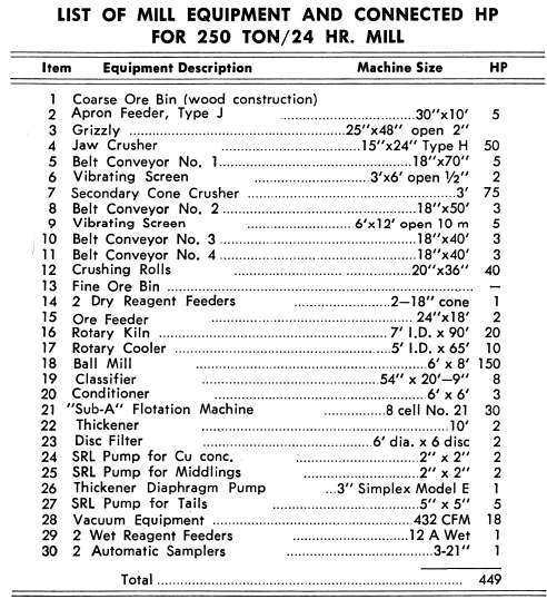 List of Mill Equipment