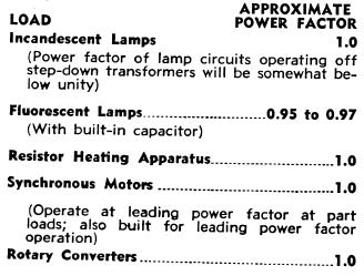 Determining Power Factor