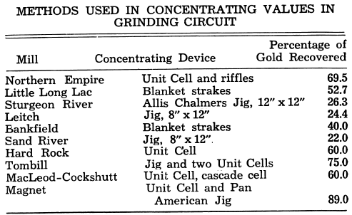 Methods Used in Concentrating