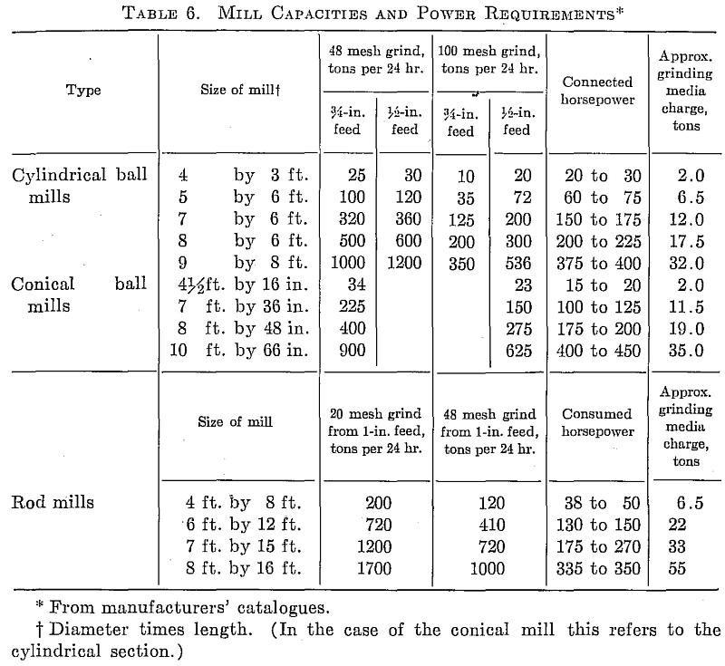 Mill Capacities