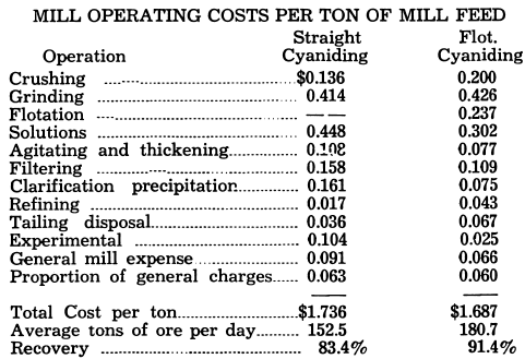 Mill Operating Cost