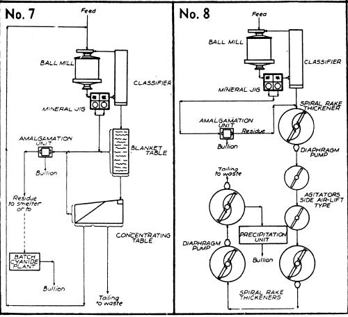 copper mining process flow diagram html