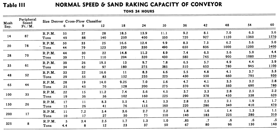 Normal Speed and Sand Ranking Capacity