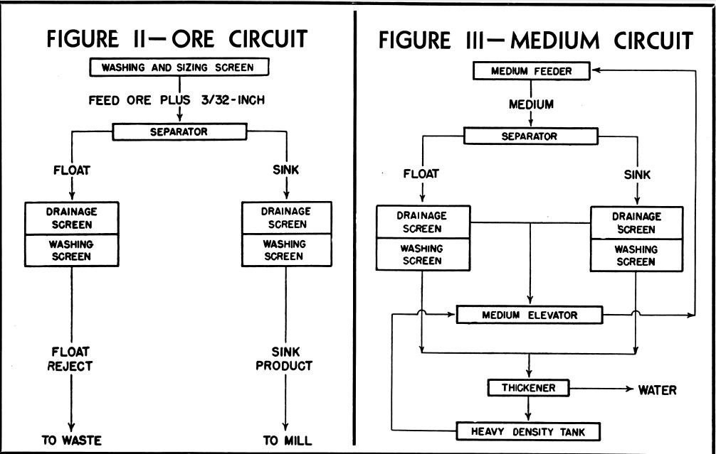 Ore Circuit