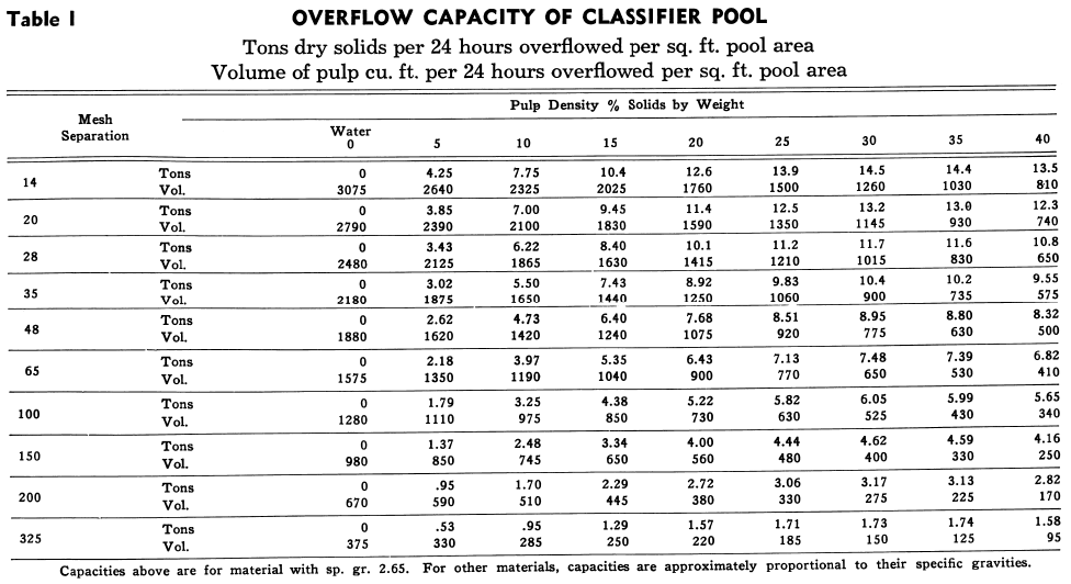Overflow Capacity of Classifier Pool