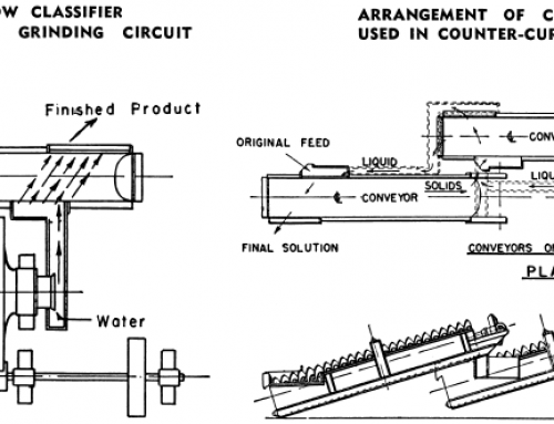 Screw-Spiral Classifier: Select, Size & Install