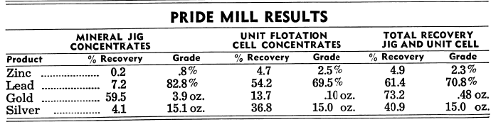 Pride Mill Results