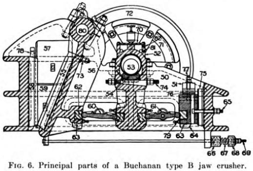 Principal Parts