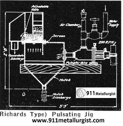 Richard Type