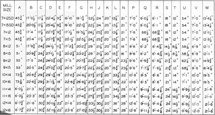 rod-mill-dimensions