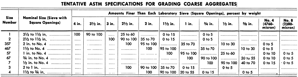 SPECIFICATIONS FOR GRADING COARSE AGGREGATES