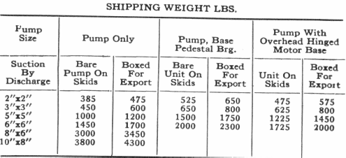 Shipping Weight