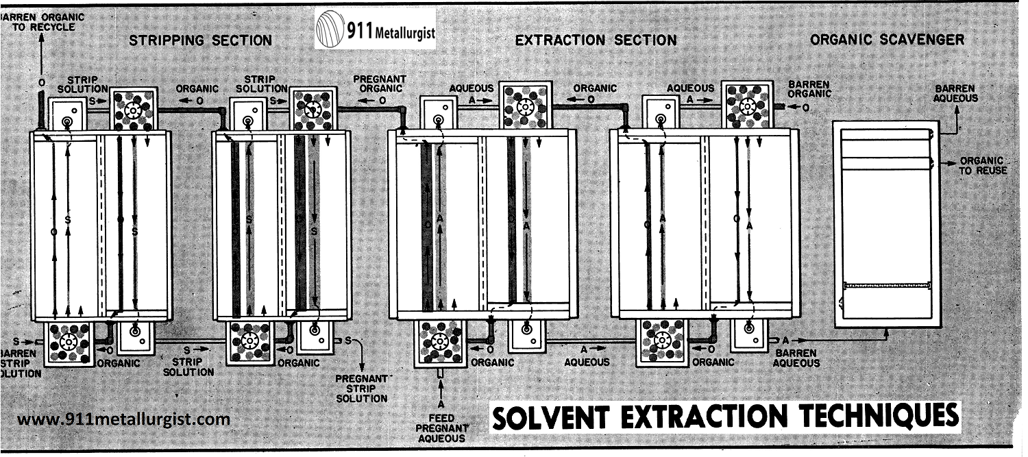 Solvent Extraction Applied to Metallurgy