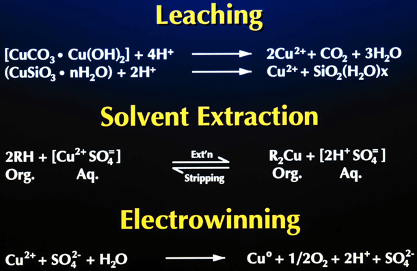 Solvent Extraction Training Course 2