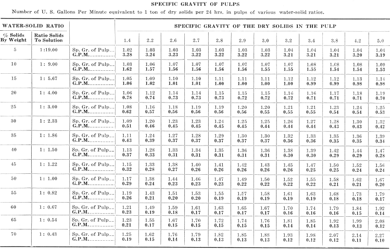 Specific Gravity of Pulps