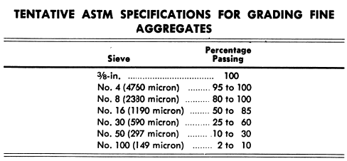 Specifications for Grinding Fine Aggregrates