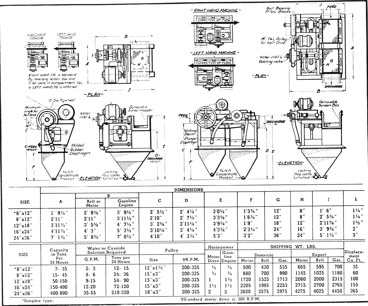 Standard Motor Drive of mineral jigs