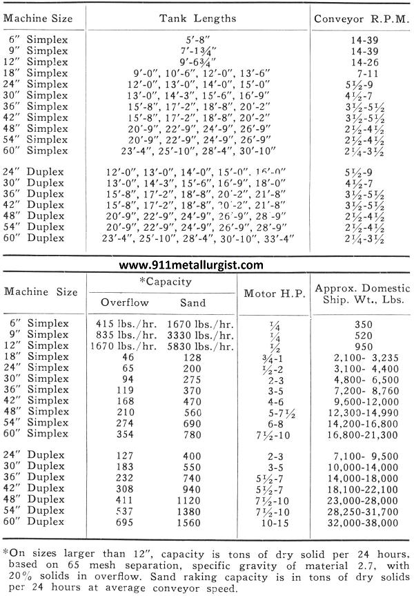 Tank Lengths