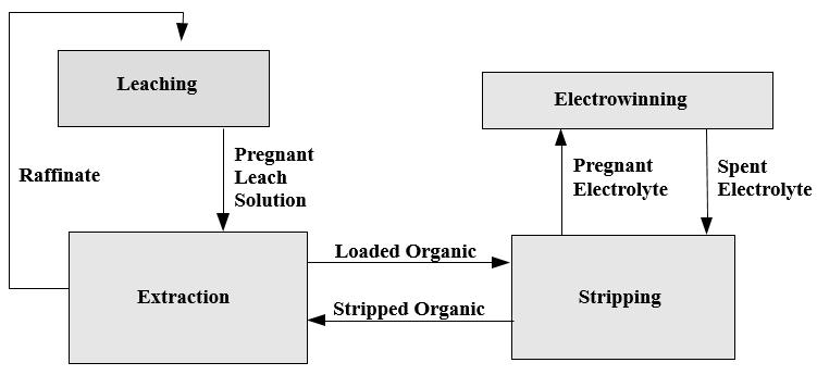 The_Process_of_Leach_SX_EW