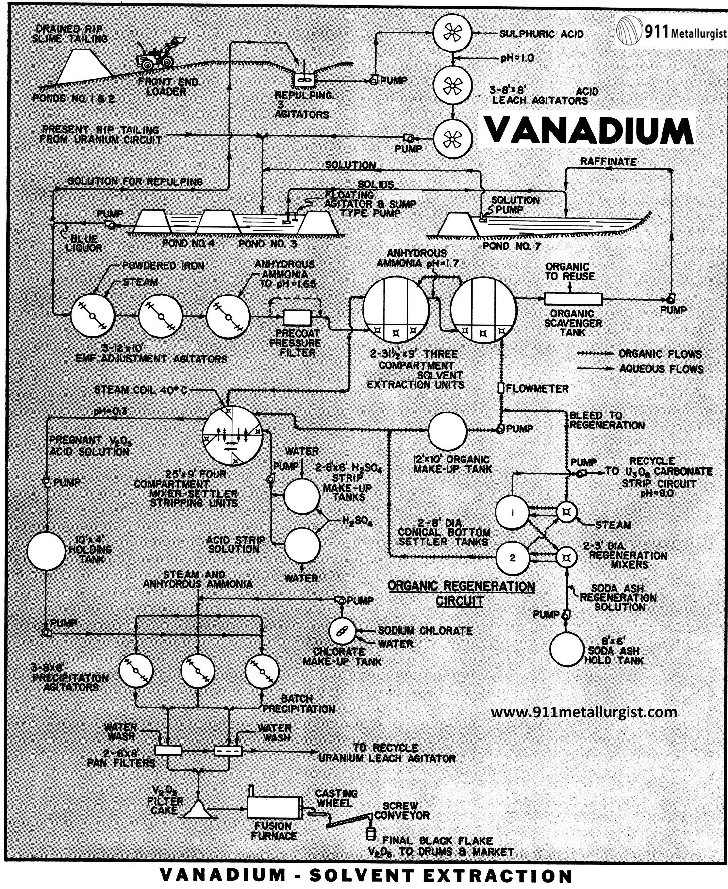 Vanadium-Solvent Extraction