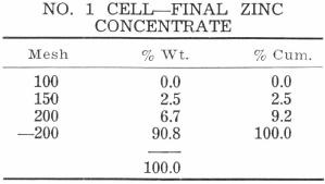 Zinc Concentrate