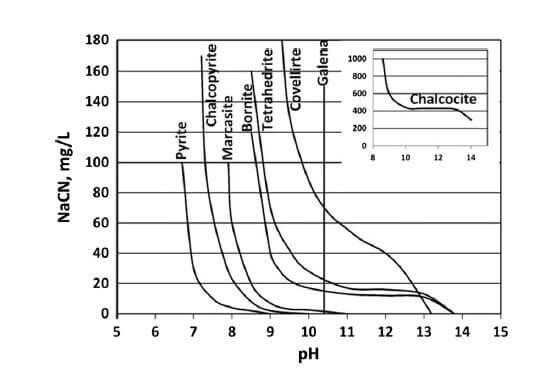 effect of NaCN cyanide on sulphide depression in flotation