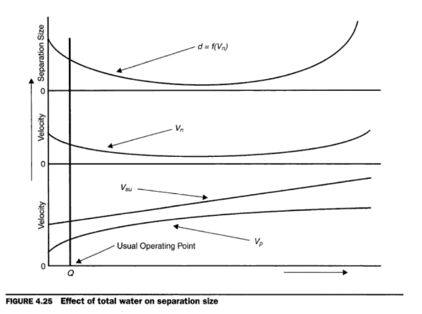 effect_of_water_and_dilution_on_classifier_efficiency_and_cut_size