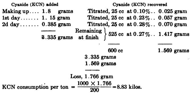 Estimating Cyanide Consumption Added