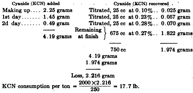 Calculating Cyanide Consumption