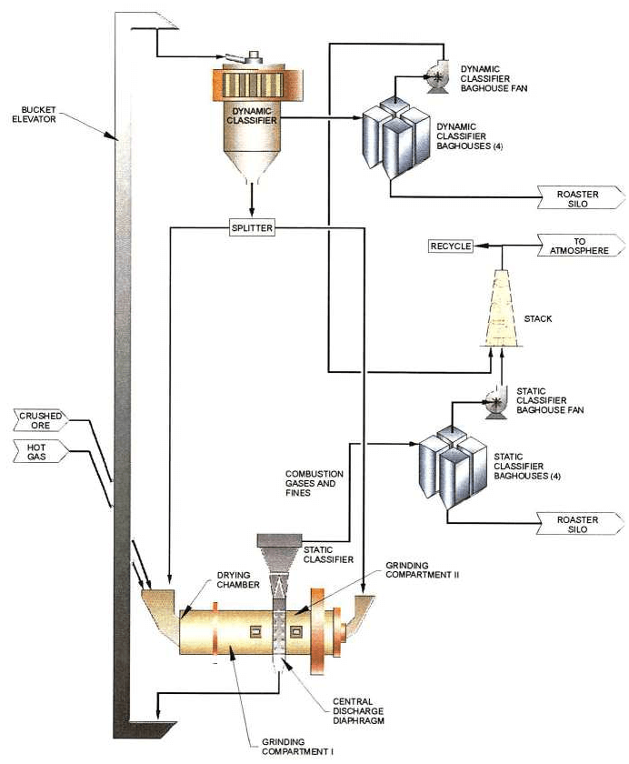 DRY GRINDING SCHEMATIC