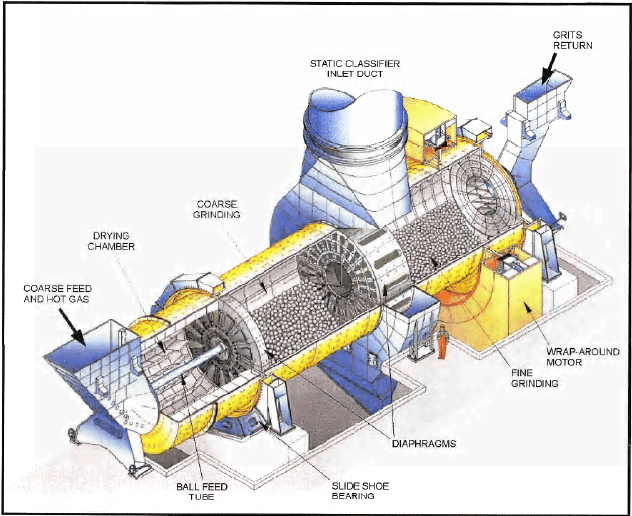 Double Rotator Ball Mill