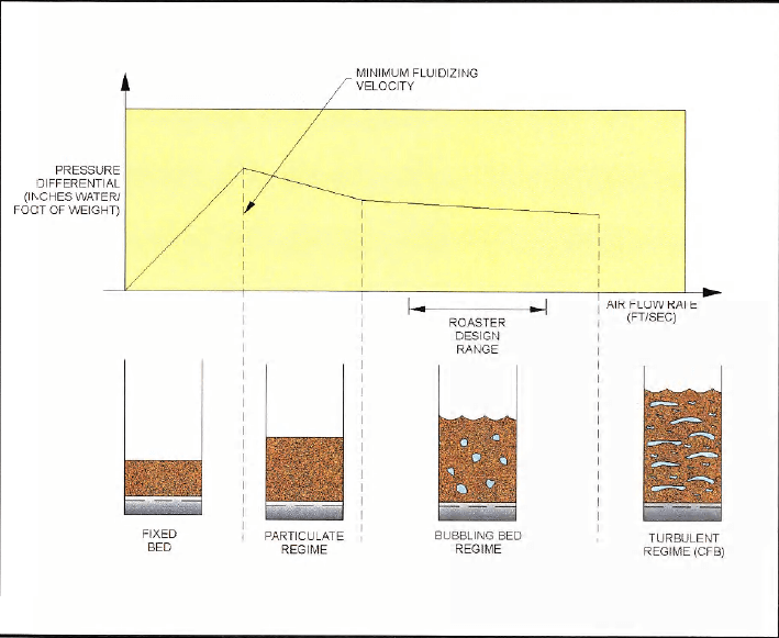 Fluidization Curve