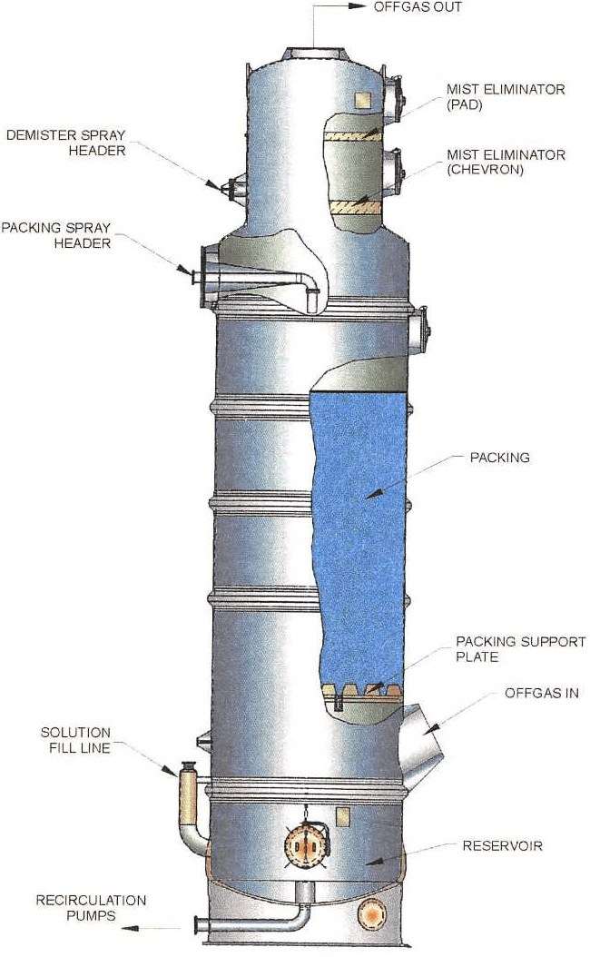 Mercury Absorption Tower