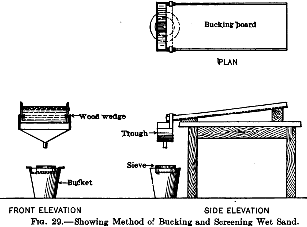 Method of Bucking