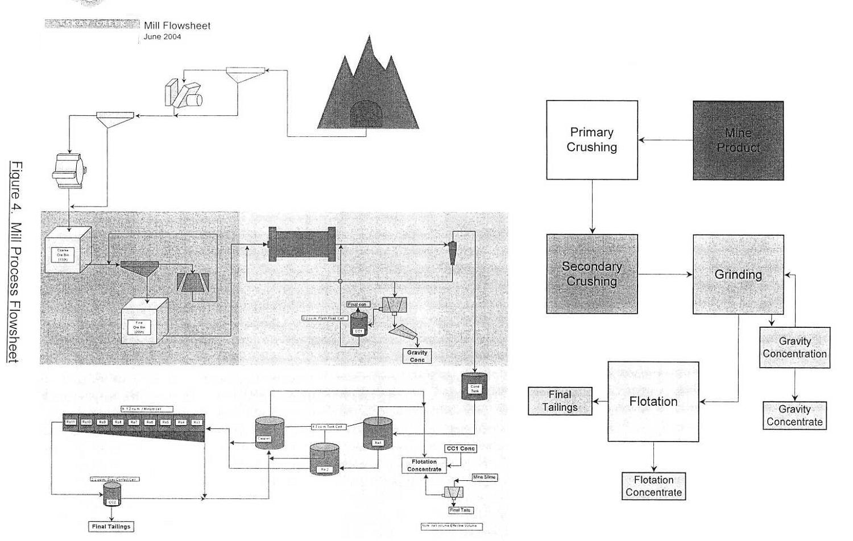 Mill Process flowsheet