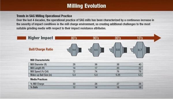 Milling Evolution